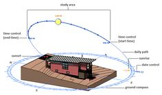 study sun angles in revit - Google Search Zones D'étude, Sun Diagram, Lighting Diagram, Passive Solar, Study Areas, Architecture Details, Interior Decorating, Interior Design, Projects To Try