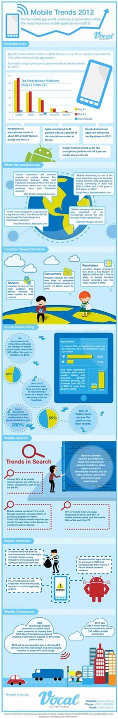 Les tendances du mobile 2012