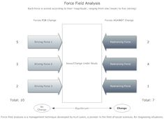 13 best force field analysis examples images on pinterest fields