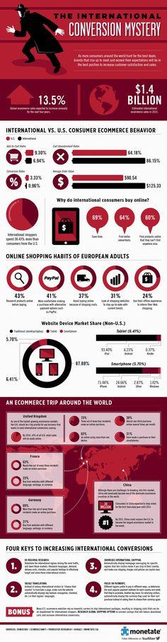 US and International Consumer Ecommerce Behavior Statistics