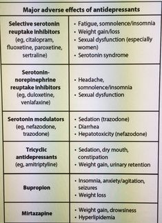 Antidepressants and their side effects... Usually patients with depression are started on SSRI's as first-line therapy... Common side effects include WEIGHT CHANGES, headache, nausea, sleep changes, and sexual dysfunction... these often decrease over time with continued therapy... If the patient complains of these side effects, reassure them and continue the medication with a scheduled follow-up visit