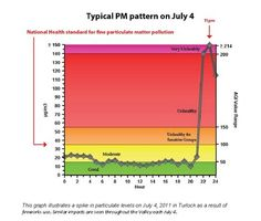 APCD warns about unhealthy air pollution from fireworks.