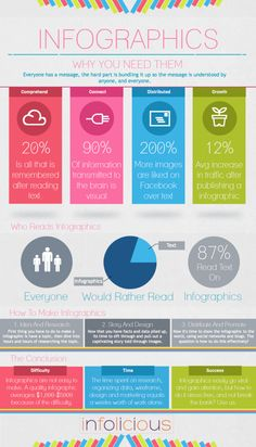 "designdust: "" A great infographic about why it is important for clients to use infographics. (via Visual.ly) """
