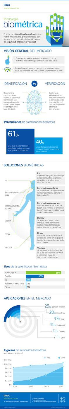 Infografía: Tecnología biométrica. #Biometría #Innovación #Tecnología #Infografía