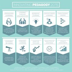 How are today's most innovative educators engaging with their students? The 2015 Innovating Pedagogy report proposes ten innovations to engage students. Sourced through Scoop.edu See on Scoop. Instructional Strategies, Instructional Design, Instructional Technology, Teaching Methods, Teaching Strategies, Learning Objectives, Cultura Maker, Teaching Emotions, Teaching Biology