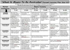 1000 images about australia school ideas on pinterest for Bloom taxonomy lesson plan template