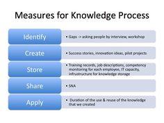 Slide1 Knowledge Management, Job Description, Innovation, Success, How To Apply