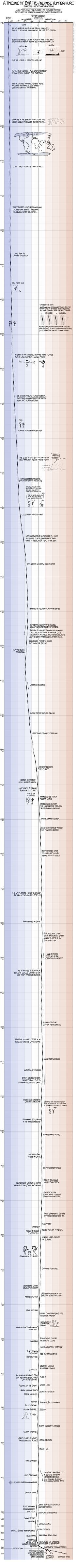 XKCD, a webcomic created by Randall Munroe, once again tackles climate change – this time in the form of a well-crafted, scrolling timeline of Earth's average temperature. Earth Science, Data Visualization, Global Warming, When Someone, Form, Climate Change, Feminism, Knowledge, Told You So