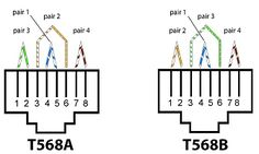 T568A and T568B Wiring Assignments