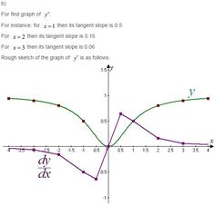 29 Best Stewart Calculus 7e Solutions images in 2017 | Arithmetic
