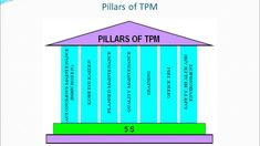 Total Production Maintenance TPM