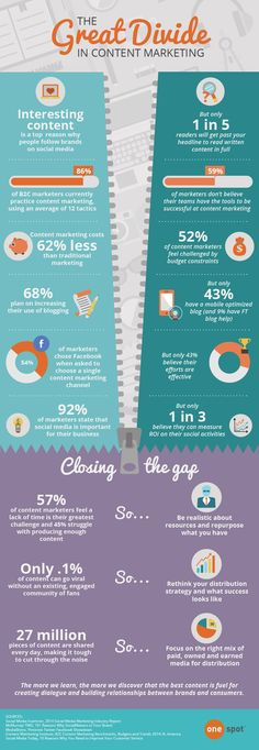 The Great Divide in #ContentMarketing #SMM | #Infographic repinned by @Piktochart | Create yours at www.piktochart.com