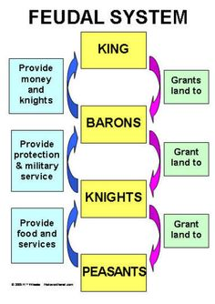 Medieval Life - Feudalism and the Feudal System - History Ap European History, Ap World History, British History, American History, Art History, 6th Grade Social Studies, Teaching Social Studies, History Timeline, History Facts