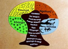 The seasons months Maori words are incorporated in the puzzle helping children identify understand the concept of FOUR seasons 12 months in a year Seasons Months, Months In A Year, 12 Months, Kids Learning, Learning Resources, Maori Words, Polynesian People, Family Day Care, Maori Art