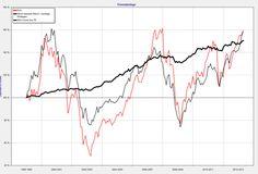 Erfahren Sie hier, wann Fondsmanager besser als der Markt sind http://wp.me/p2lBDU-wz