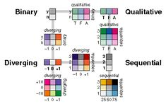 Diagram of types of colors to uSe in diagrams. Meta.