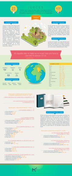 Manos al Cielo             - Infografía sobre el libro de JUECES. #infobiblia...