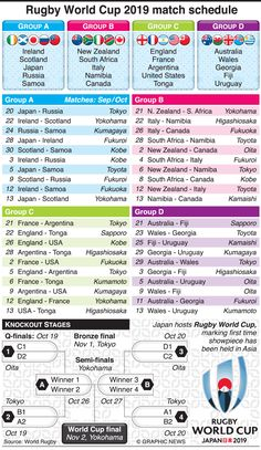 RUGBY: Rugby World Cup 2019 match schedule infographic England Australia, Match Schedule, Rugby World Cup, New Zealand, Scotland, Infographic, Japan, Infographics, Japanese