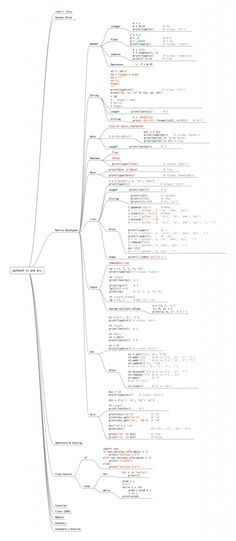 Learn The Entire Python Language In A Single Image » TechWorm