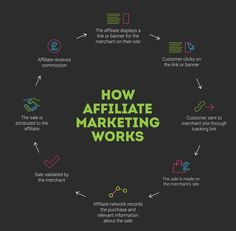 A handy graphic to show how affiliate marketing works #Marketing