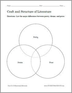Grade 2 4 venn diagram for ela comparing and contrasting student craft and structure of literature venn diagram worksheet poetry drama and prose ccuart Images