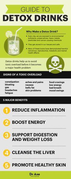Detox drinks guide - Dr. Axe
