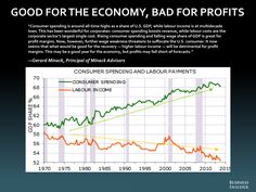 """The Most Important Charts In The World - Business Insider  eventually, something will have to get corporations to channel some of that money back to consumers or else they risk feeling pain on their top lines.  """"It now seems that what would be good for the recovery — higher labour income — will be detrimental for profit margins,"""" said Minack. """"This may be a good year for the economy, but profits may fall short of forecasts."""""""