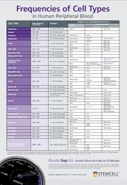 Wallchart Cell Frequencies