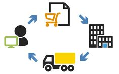 OPAL provides third party services like top shipping carriers, accounting packages, e-commerce marketplace, etc. To get instant Order fulfillment service visit website: http://www.meetopal.com/