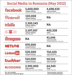 Social Media in Romania 2012 - infographics Corporate Communication, Facebook, Romania, Online Marketing, Social Media, Education, My Love, Infographics, Blog