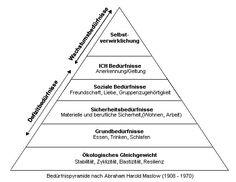 Beduerfnispyramide-nach-Maslow
