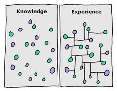 From knowledge to experience.