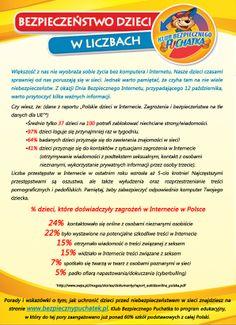 Infografika - bezpieczeństwo dzieci w Internecie
