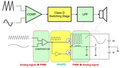 Analog Signal, Class D Amplifier, Electronics Components, Gain