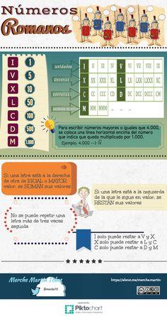 """Para que los números romanos nos resulten """"chupaos"""" os dejo los consejos de esta infografía."""