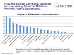 Anforderungen an Community Manager – Altimeter