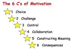 Turner and Paris detail how to increase motivation for literacy within the classroom. Research states that offering open ended tasks with challenge, choice, student control, opportunities to collaborate, and construct meaning through reading and writing, in fact increases motivation for literacy within the classroom. Motivation for literacy is essential for future success.