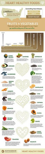 Heart Healthy Foods Infographic, via Flickr.   (choose original size to actually read it)