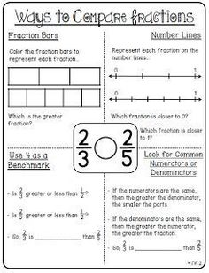 Fractions Printables for 4th grade. Different ways to compare fractions.