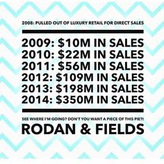 Clearly there is a trend here. People are buying. Sales are exploding. Rodan + Fields is giving people like you and me the opportunity to profit instead of paying the big box retailers. It's not rocket science people.. You get to wash your face, tell your friends, and make money!   If you have ever considered joining my team, don't wait! With a 60 day money back guarantee, there is no risk in trying. #ReachForYourDreams #NeverSettle #BeYourOwnBoss