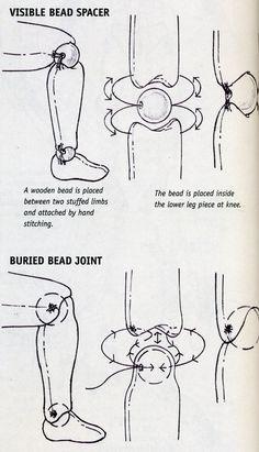 Articulação para bonecas, esquema