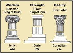 Join us this week as RJ and Frater O talk about those Hebrew words according to multiple Masonic sources that mean Beauty, Strength and Wis...