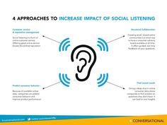 4 Building Blocks of Social Listening