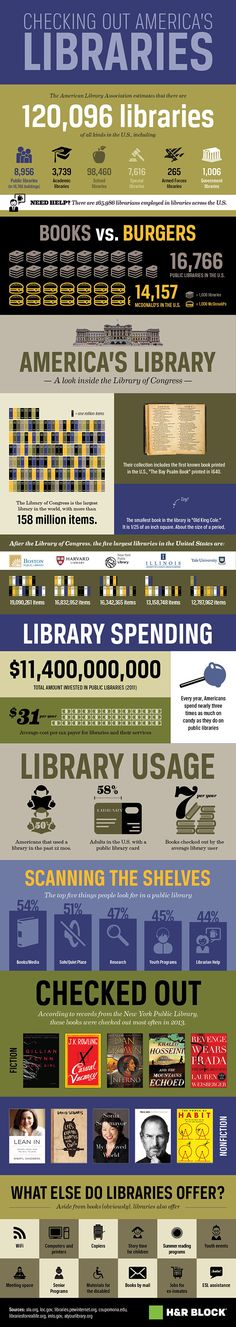 Only $31 per taxpayer? We can't afford not having libraries! Learn more about the value of libraries.