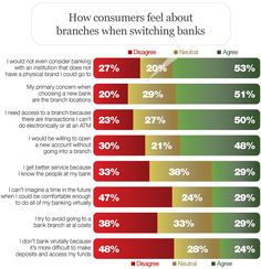 From The @FinancialBrand - Bank Switchers Insist They Must Have Branches