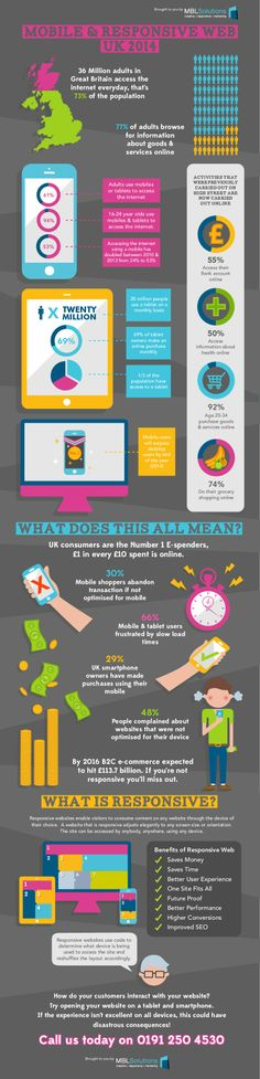 #Infographic Mobile and #ResponsiveWeb UK 2014