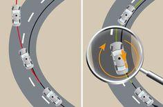 """Kỹ thuật vào cua an toàn   Tổ chức phi tài chính An toàn đường bộ IAM thường cung cấp những lời khuyên về xe hơi hàng tuần từ một chuyên gia về lái xe trên đường bộ của Anh, Peter Rodger. Tuần này, ông đưa ra """"bí kíp"""" để thực hiện một """"cú"""" vào cua """"ngon lành"""" nhất.  http://otoviet.vn/ky-thuat-vao-cua-toan/"""