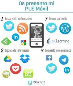 ¿Cómo construyo el #PLE? Os presento mi PLE #móvil | ojulearning.es