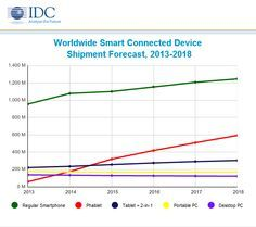 Worldwide Smart Connected Device Shipments Forecast, 2013-2018 #phablet #tablet…