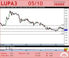 LUPATECH - LUPA3 - 05/10/2012 #LUPA3 #analises #bovespa